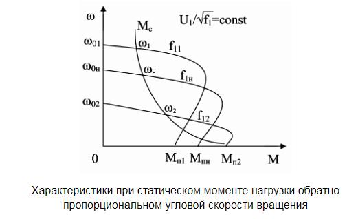 Характеристики при статическом моменте нагрузки обратно пропорциональном угловой скорости вращения
