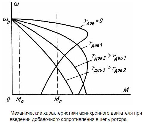 Механические характеристики асинхронного двигателя при изменении напряжения подводимого к обмоткам статора