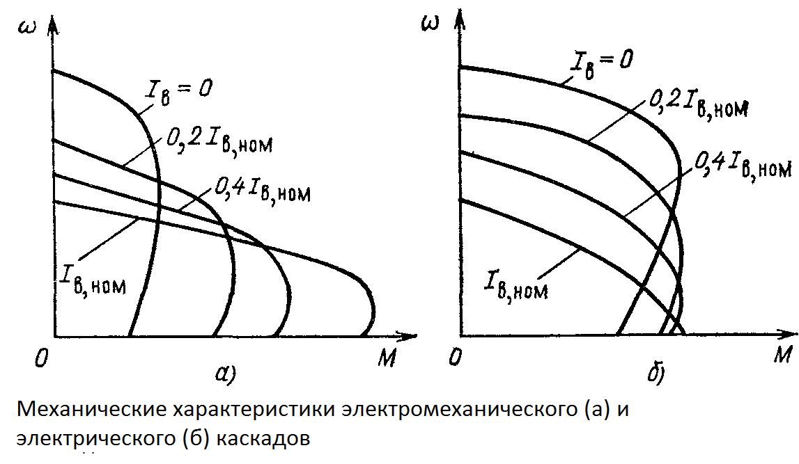 Механические характеристики электромеханического и электрического каскадов