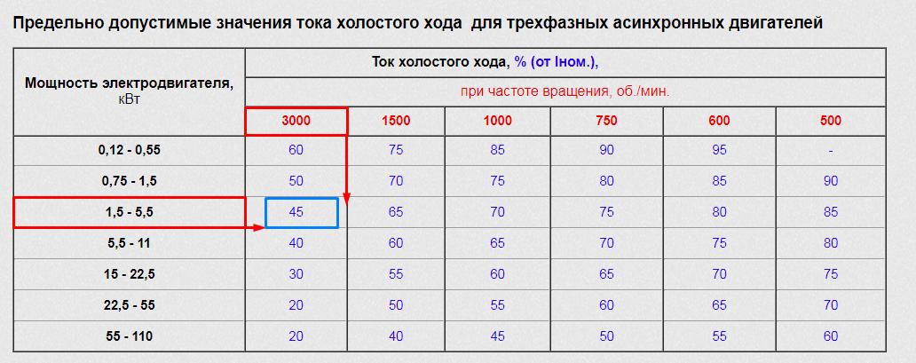 Таблица токов холостого хода асинхронных электродвигателей