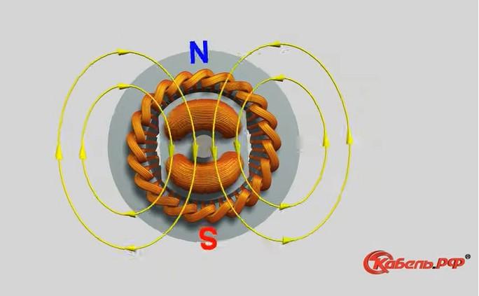 движение магнитного поля