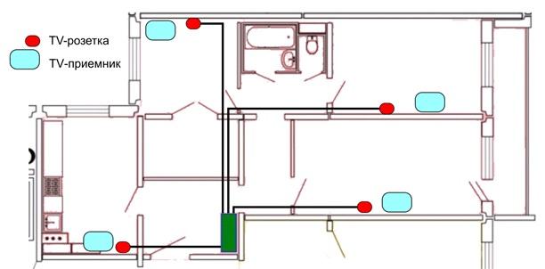 Рисунок 4. Планировка квартиры со схемой TV-разводки