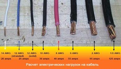 Сечение проводника по мощности и току для