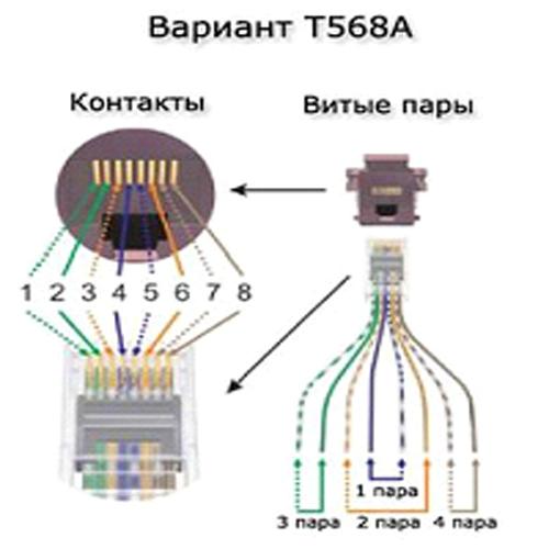 Подключение интернет кабеля к