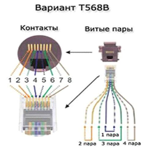 Схема подключения rj 45 розетки